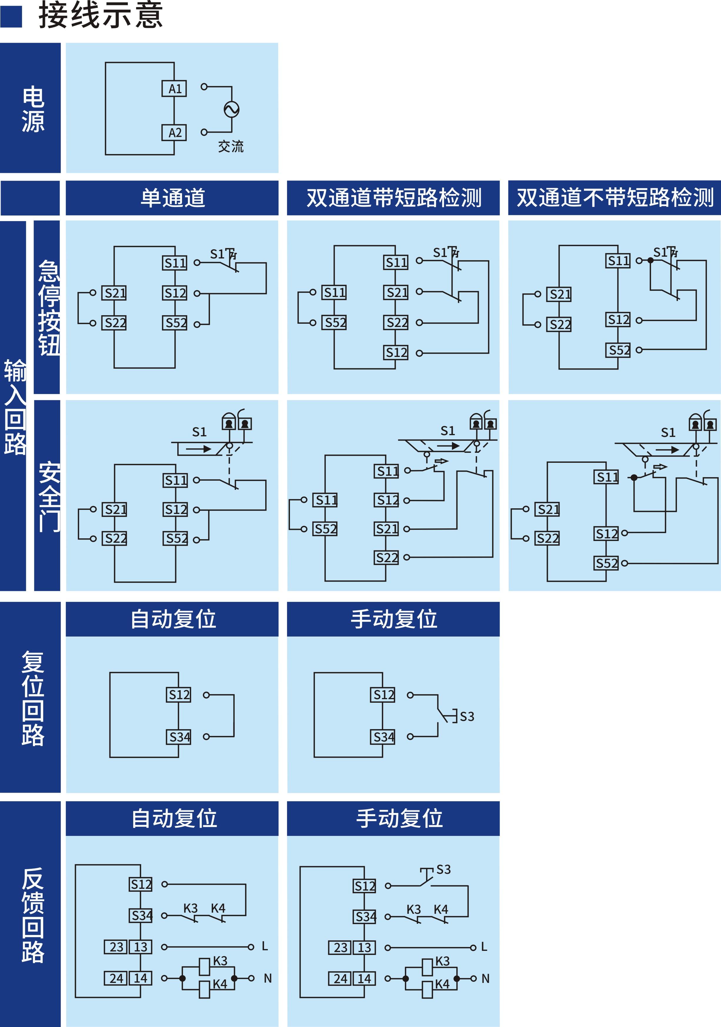开关型安全设备输入 (急停按钮/安全门 230V AC 2NO+2NC 自动/手动复位)