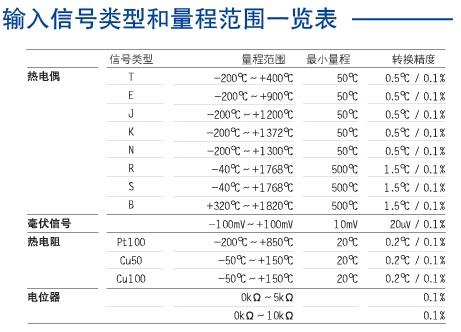 温度量输入安全栅转换精度怎么算?