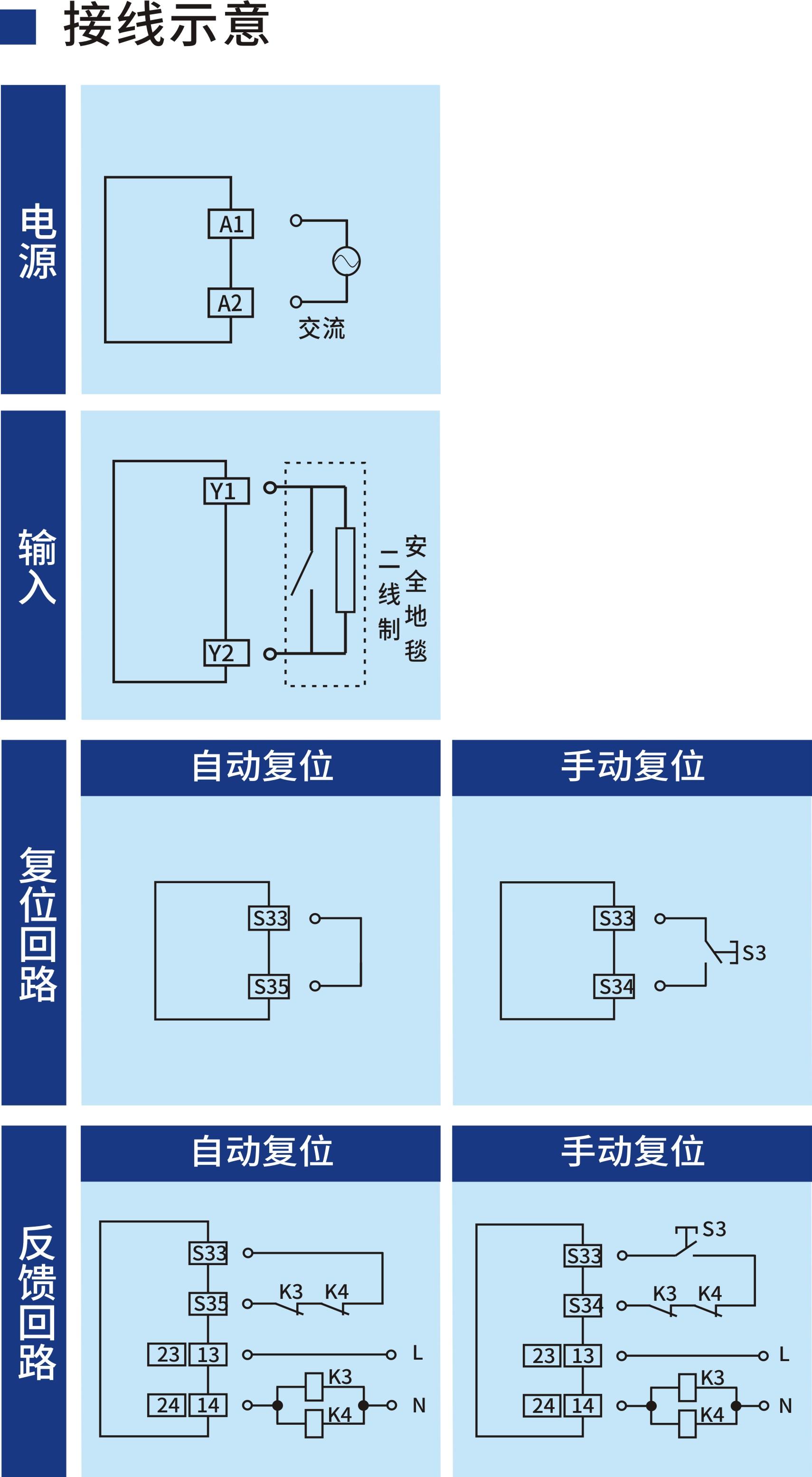 開關型安全設備輸入 (兩線制安全地毯 230V AC 2NO+2NC 通用復位)