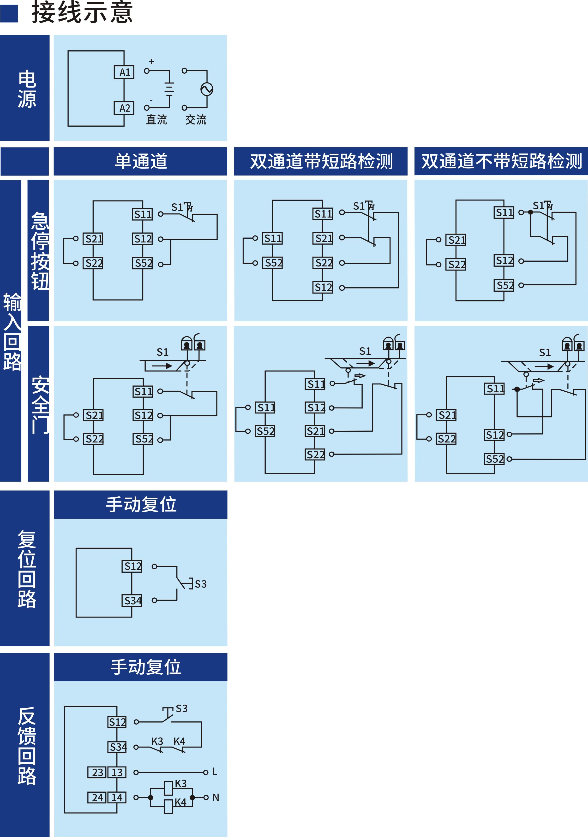 开关型安全设备输入 (急停按钮/安全门 24V DC/AC 2NO+2NC 受监控的手动复位)