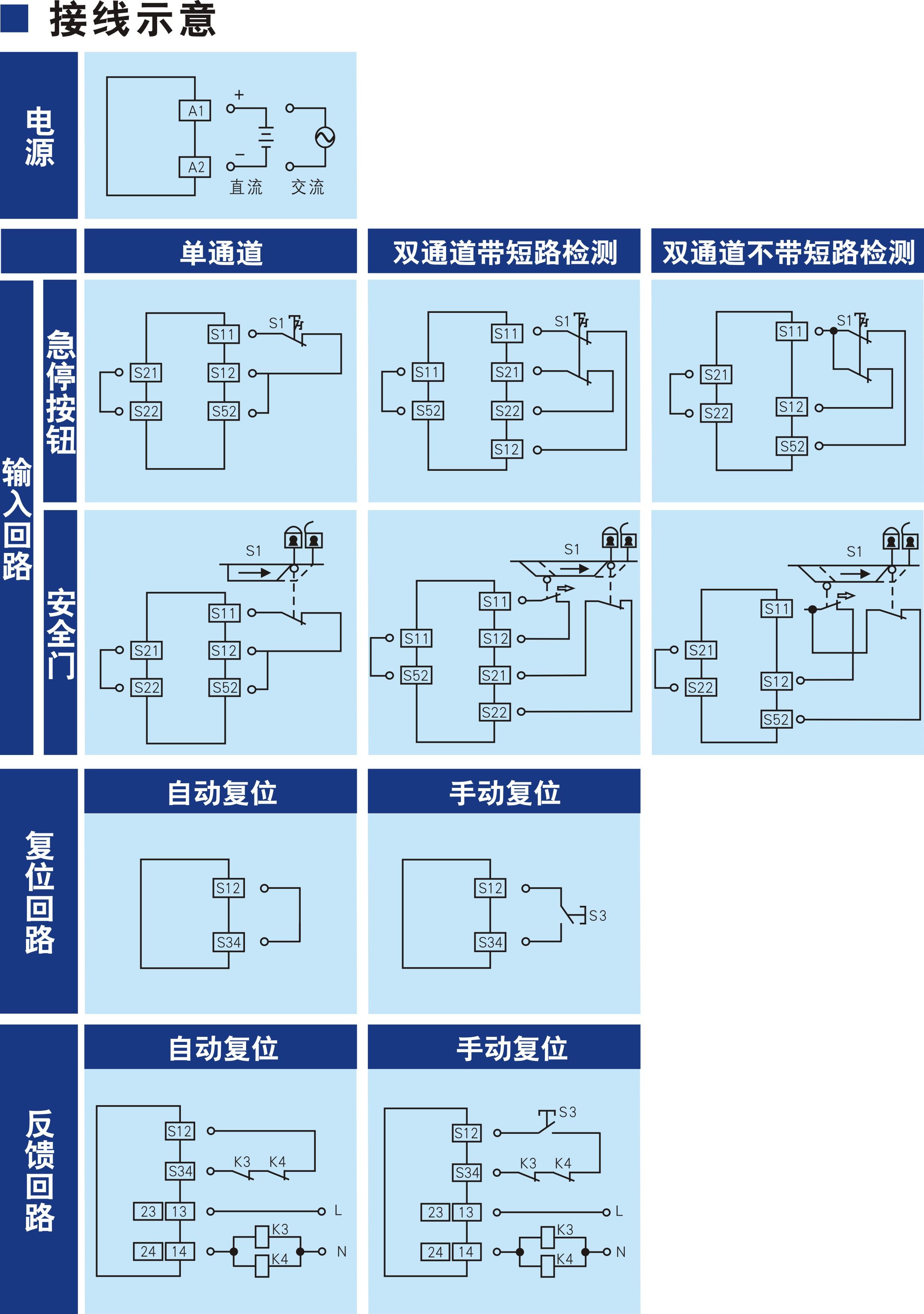 开关型安全设备输入 (急停按钮/安全门 24V DC/AC 2NO+2NC 自动/手动复位)