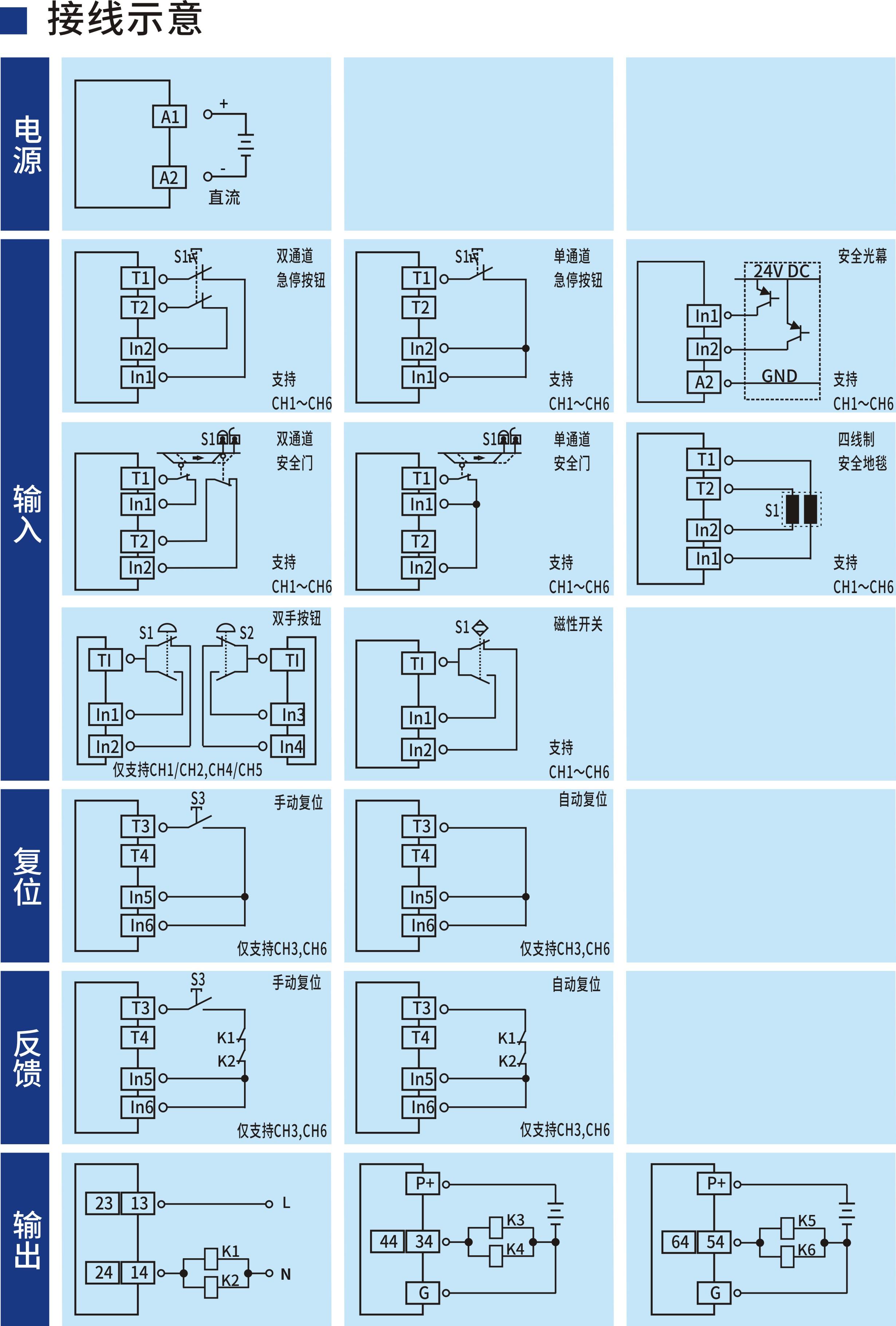 开关型安全设备输入 (复合型可配置 24V DC 2NO+4SO 通用复位)